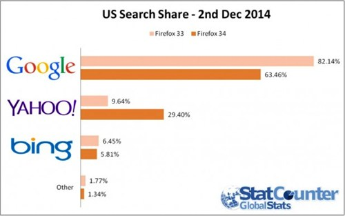 Us Search Share